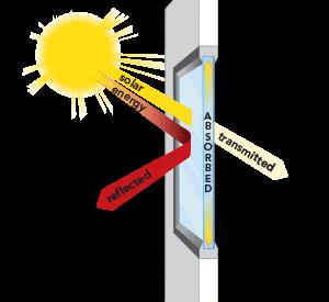 Solarray Affectsglass Diag En